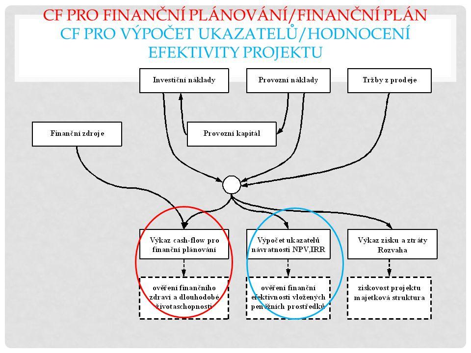 CF PRO FINANČNÍ PLÁNOVÁNÍ/FINANČNÍ PLÁN CF PRO VÝPOČET UKAZATELŮ/HODNOCENÍ EFEKTIVITY PROJEKTU