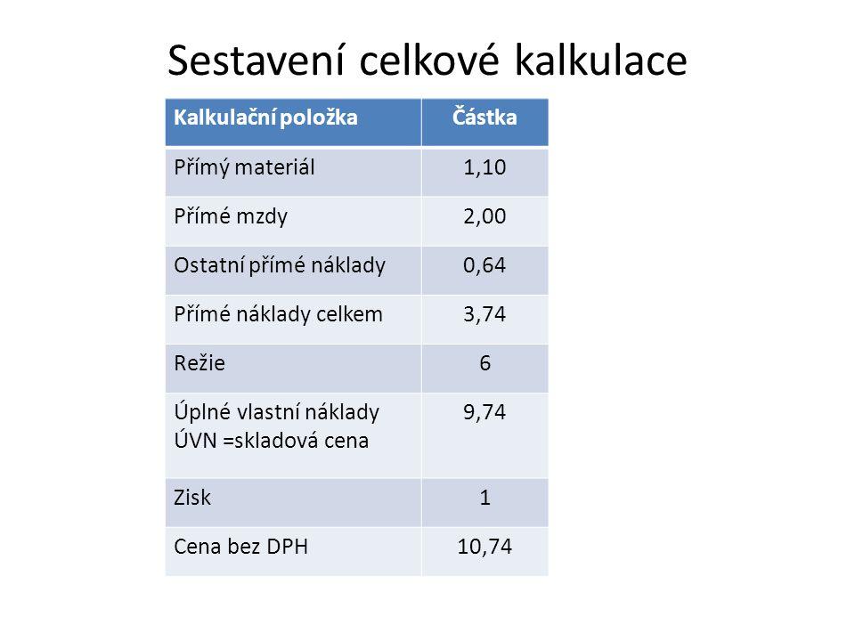 Sestavení celkové kalkulace Kalkulační položkaČástka Přímý materiál1,10 Přímé mzdy2,00 Ostatní přímé náklady0,64 Přímé náklady celkem3,74 Režie6 Úplné