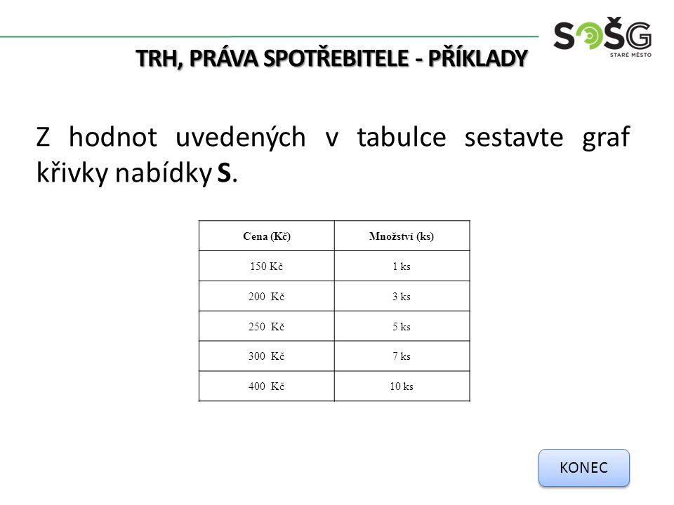 TRH, PRÁVA SPOTŘEBITELE - PŘÍKLADY Z hodnot uvedených v tabulce sestavte graf křivky nabídky S. Cena (Kč)Množství (ks) 150 Kč1 ks 200 Kč3 ks 250 Kč5 k