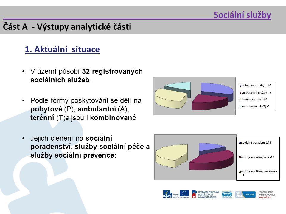 1. Aktuální situace V území působí 32 registrovaných sociálních služeb. Podle formy poskytování se dělí na pobytové (P), ambulantní (A), terénní (T)a