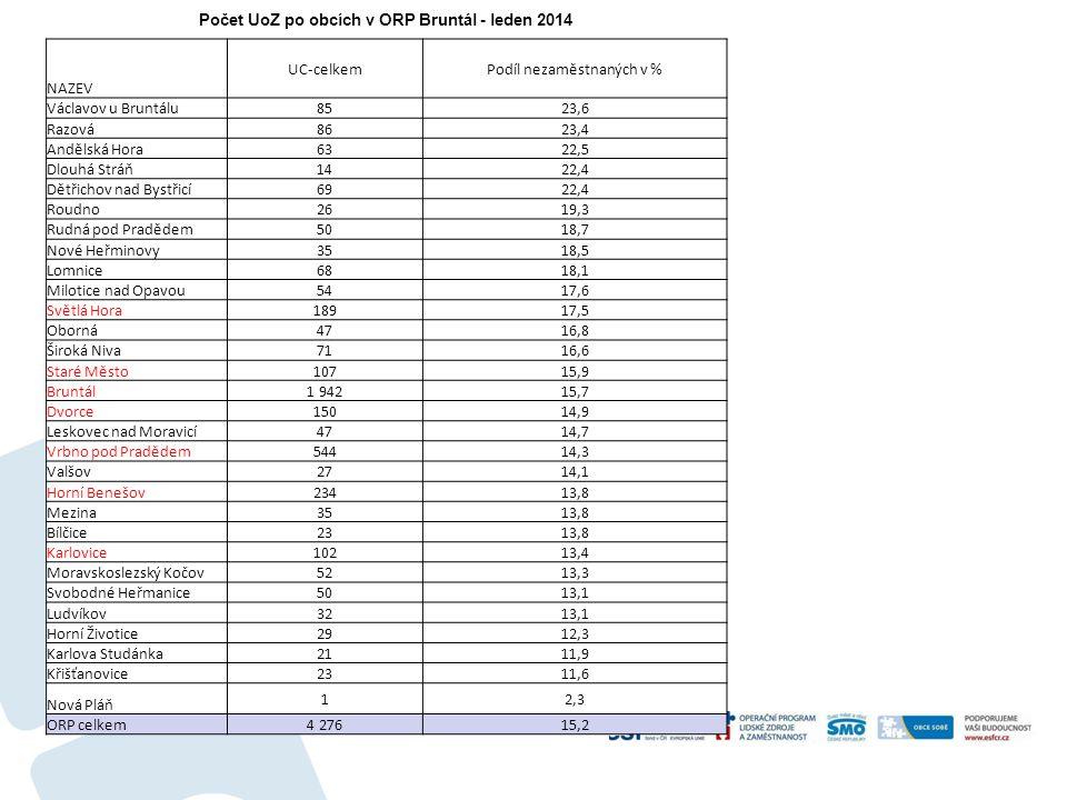 Počet UoZ po obcích v ORP Bruntál - leden 2014 NAZEV UC-celkemPodíl nezaměstnaných v % Václavov u Bruntálu 8523,6 Razová 8623,4 Andělská Hora 6322,5 D