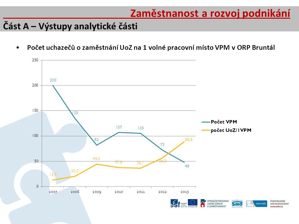 Počet uchazečů o zaměstnání UoZ na 1 volné pracovní místo VPM v ORP Bruntál Zaměstnanost a rozvoj podnikání Část A – Výstupy analytické části