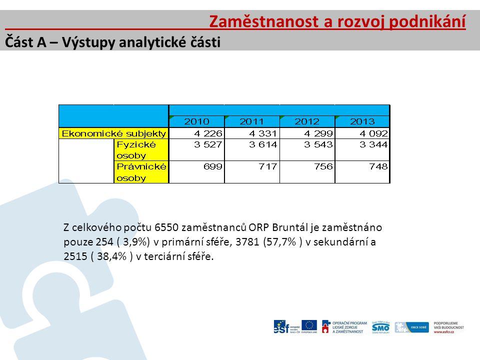Zaměstnanost a rozvoj podnikání Část A – Výstupy analytické části Z celkového počtu 6550 zaměstnanců ORP Bruntál je zaměstnáno pouze 254 ( 3,9%) v pri
