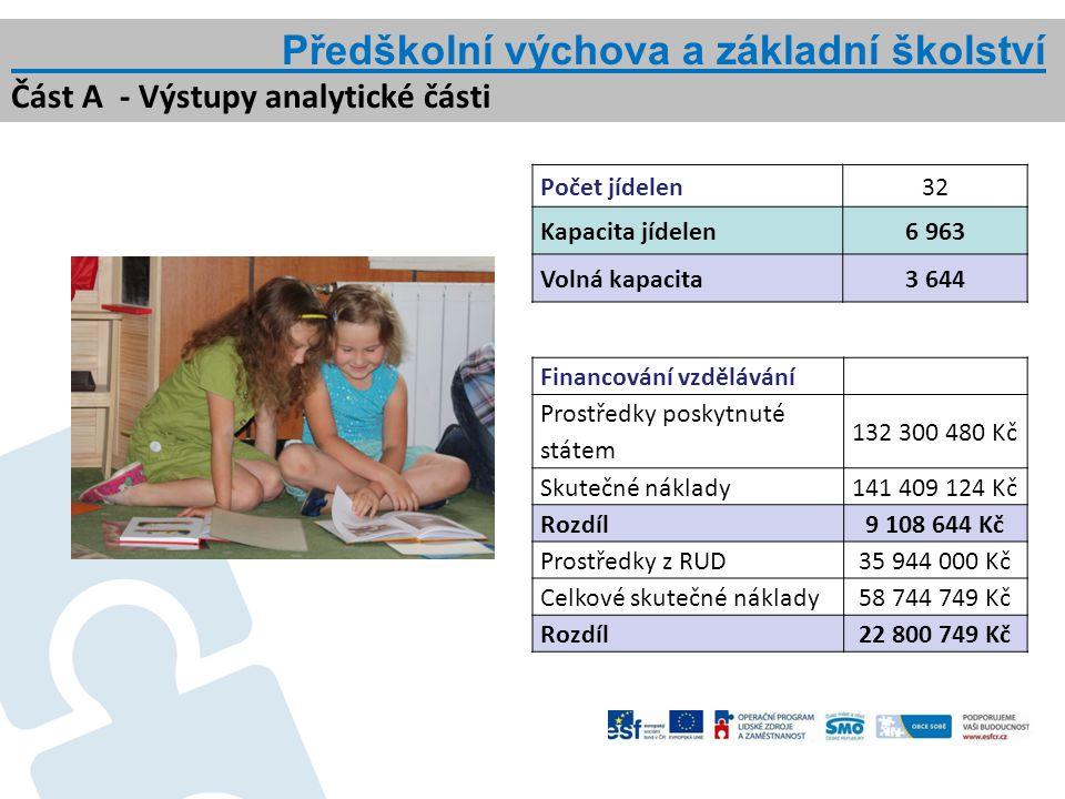 Financování vzdělávání Prostředky poskytnuté státem 132 300 480 Kč Skutečné náklady141 409 124 Kč Rozdíl9 108 644 Kč Prostředky z RUD35 944 000 Kč Cel