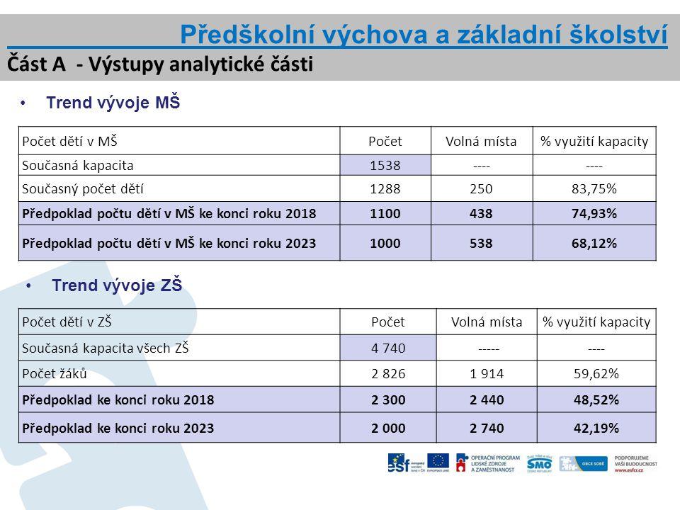 Sociální služby Část B - Nástin variantních návrhů MOS Var.
