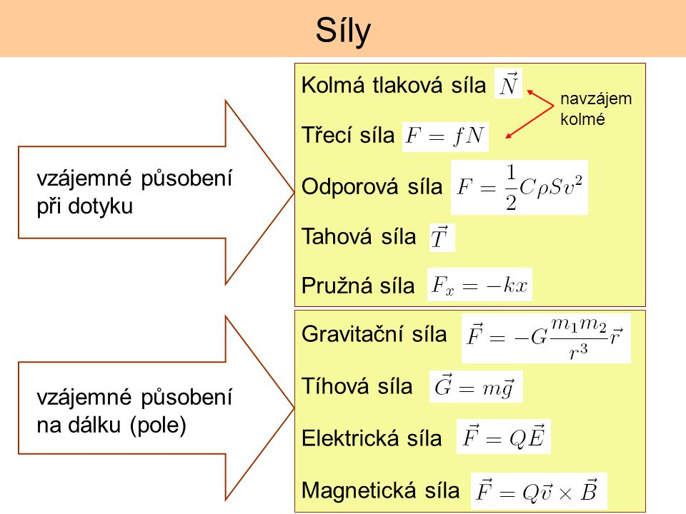 Síly vzájemné působení při dotyku vzájemné působení na dálku (pole) Gravitační síla Tíhová síla Elektrická síla Magnetická síla Kolmá tlaková síla Třecí síla Odporová síla Tahová síla Pružná síla navzájem kolmé