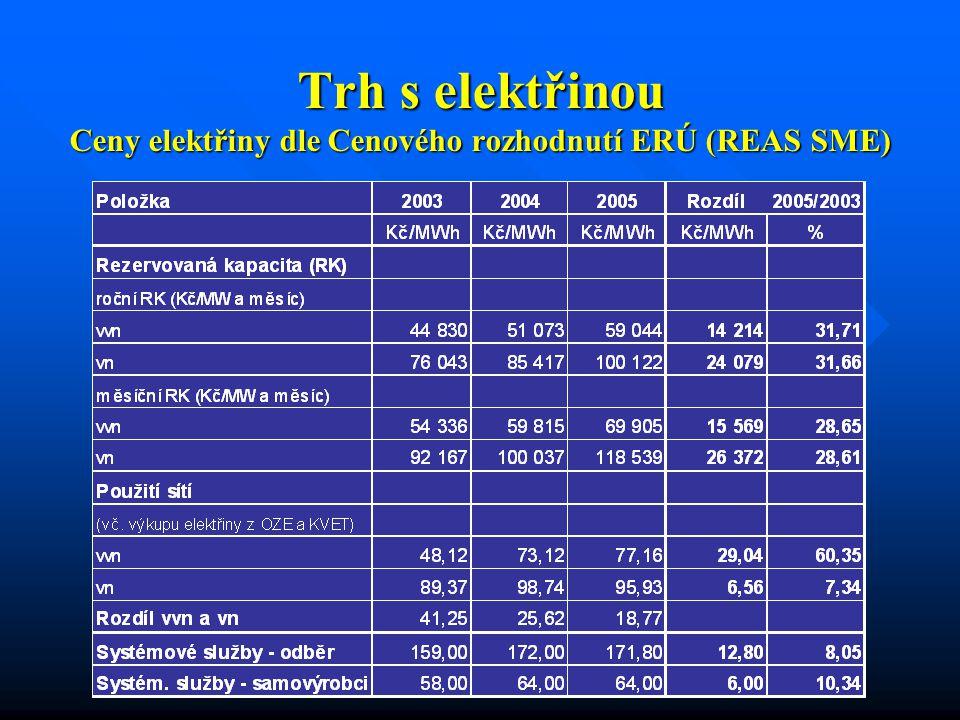 Trh s elektřinou Ceny elektřiny dle Cenového rozhodnutí ERÚ (REAS SME)