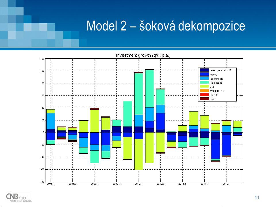 11 Model 2 – šoková dekompozice