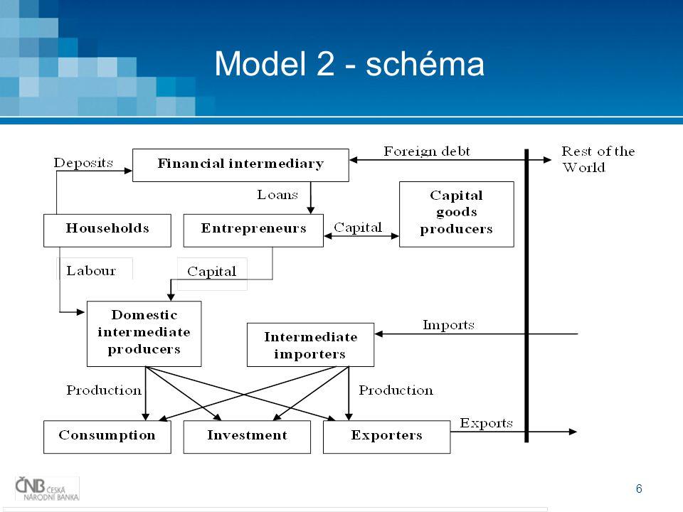 7 Model 2 – charakteristické rysy Satelitní model Pro MP simulace a analýzy Aktuální verze není vyvíjena pro potřeby fin.