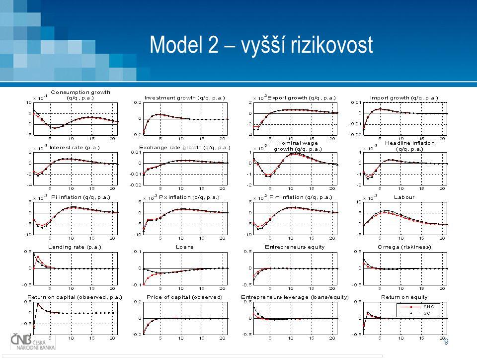 10 Model 2 - prognóza