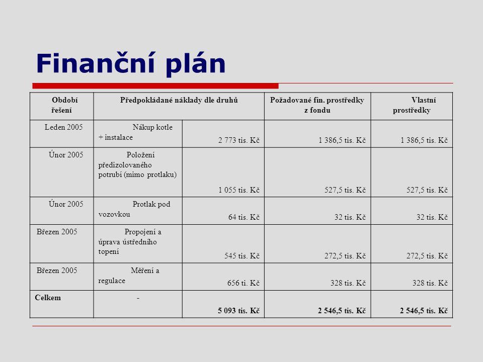 Finanční plán Období řešení Předpokládané náklady dle druhůPožadované fin.