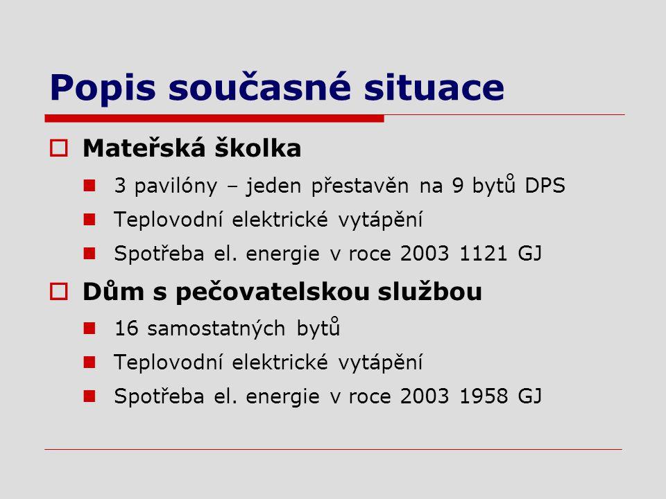 Popis současné situace  Mateřská školka 3 pavilóny – jeden přestavěn na 9 bytů DPS Teplovodní elektrické vytápění Spotřeba el.