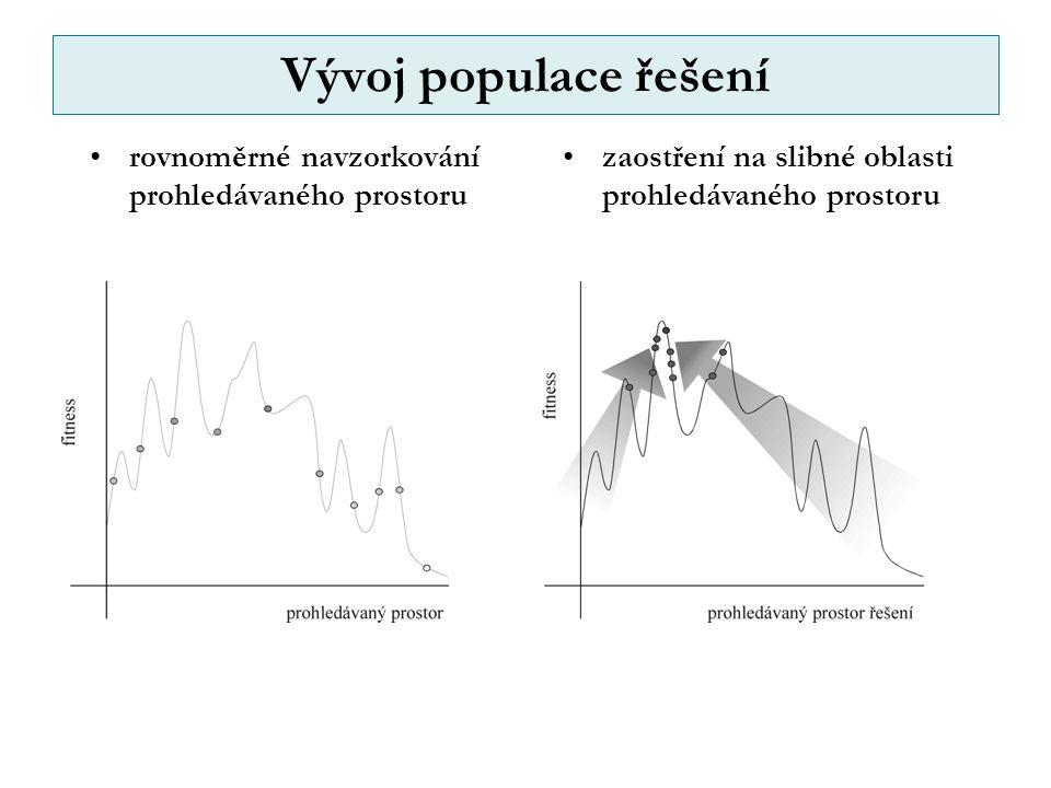 Vývoj populace řešení rovnoměrné navzorkování prohledávaného prostoru zaostření na slibné oblasti prohledávaného prostoru