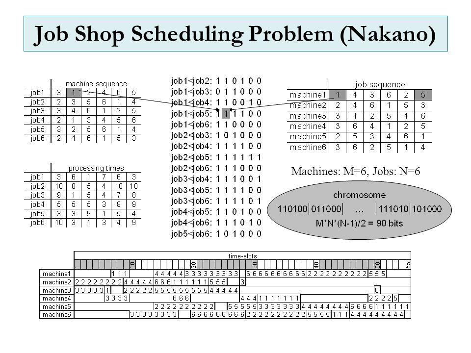 Job Shop Scheduling Problem (Nakano) Machines: M=6, Jobs: N=6