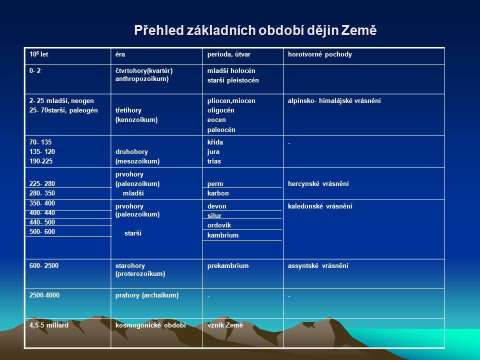 Formování Země, vznik života na Zemi, prahory Prahory (= archaikum), 4– 2,5 miliardy let Pokles teplot pod 1375°C ( bod tání nejodolnějších hornin), vytváří se tenký, škraloupovitý krunýř zemské kůry.