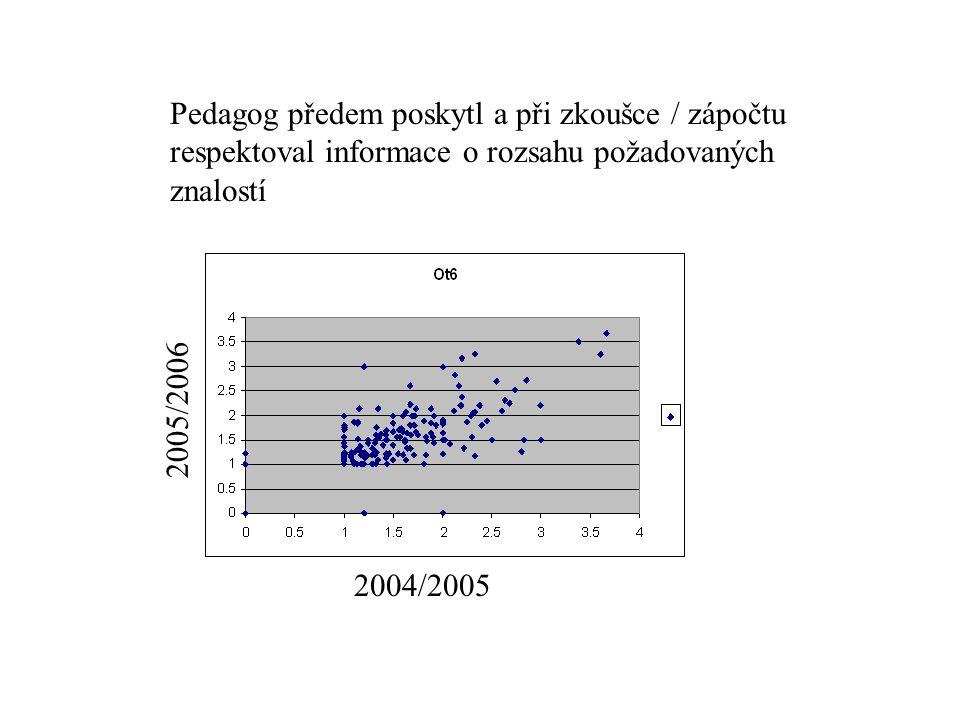 Pedagog předem poskytl a při zkoušce / zápočtu respektoval informace o rozsahu požadovaných znalostí 2004/2005 2005/2006