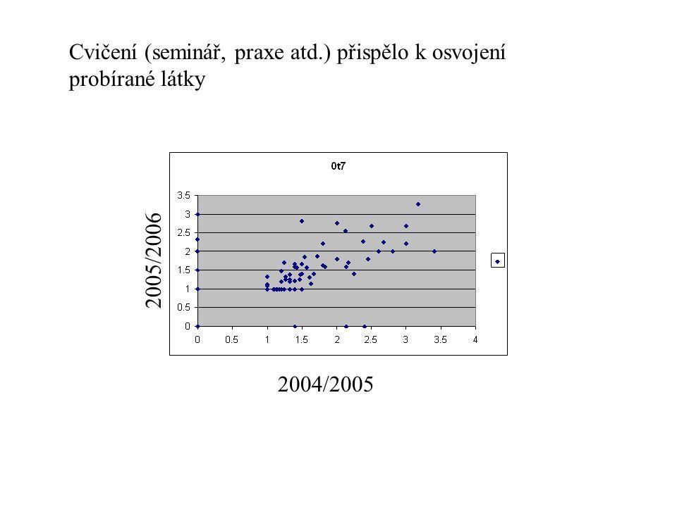 Cvičení (seminář, praxe atd.) přispělo k osvojení probírané látky 2004/2005 2005/2006