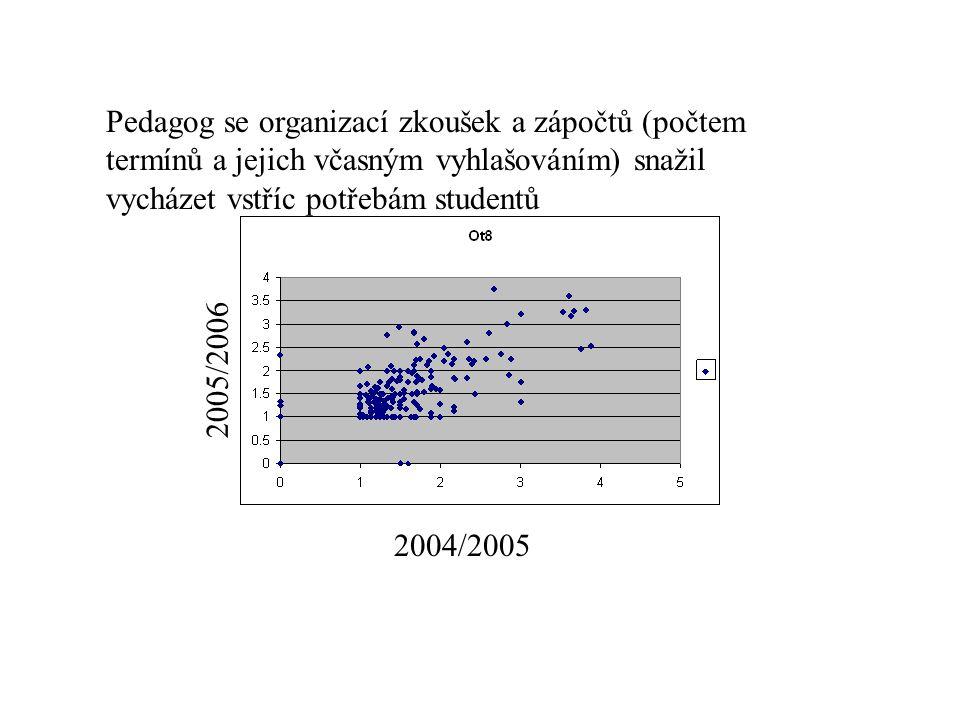 Pedagog se organizací zkoušek a zápočtů (počtem termínů a jejich včasným vyhlašováním) snažil vycházet vstříc potřebám studentů 2004/2005 2005/2006