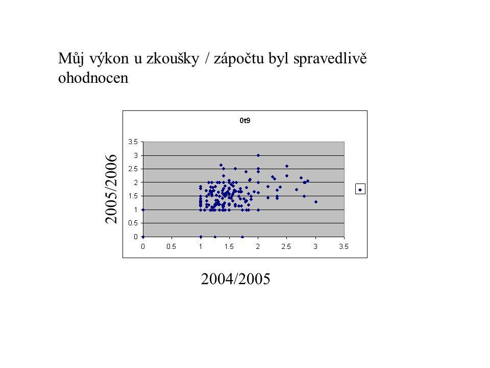Můj výkon u zkoušky / zápočtu byl spravedlivě ohodnocen 2004/2005 2005/2006