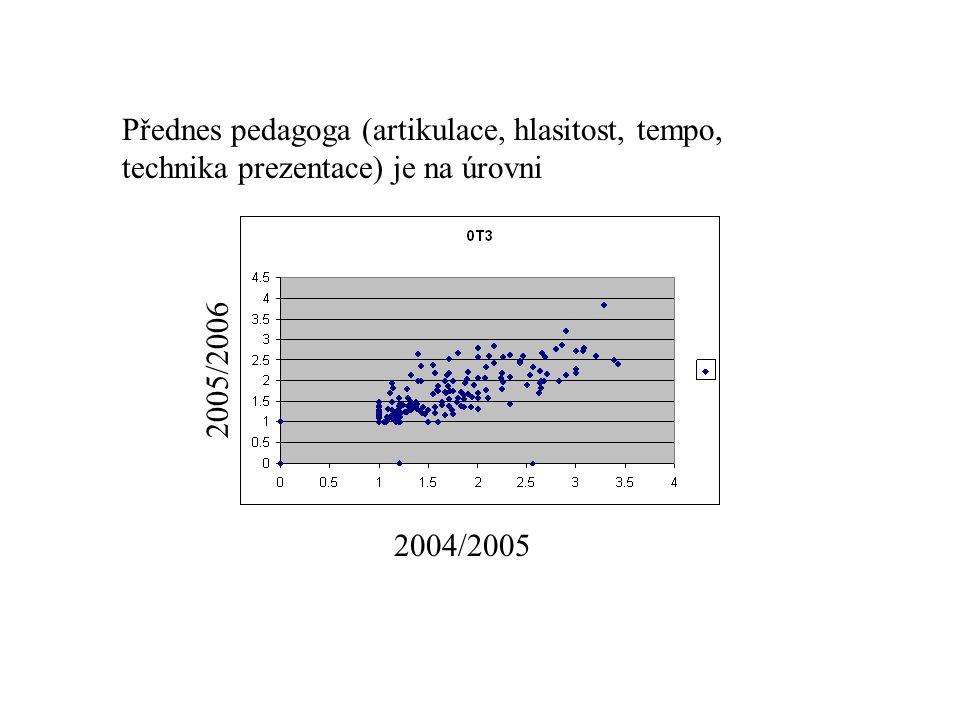 Přednes pedagoga (artikulace, hlasitost, tempo, technika prezentace) je na úrovni 2004/2005 2005/2006