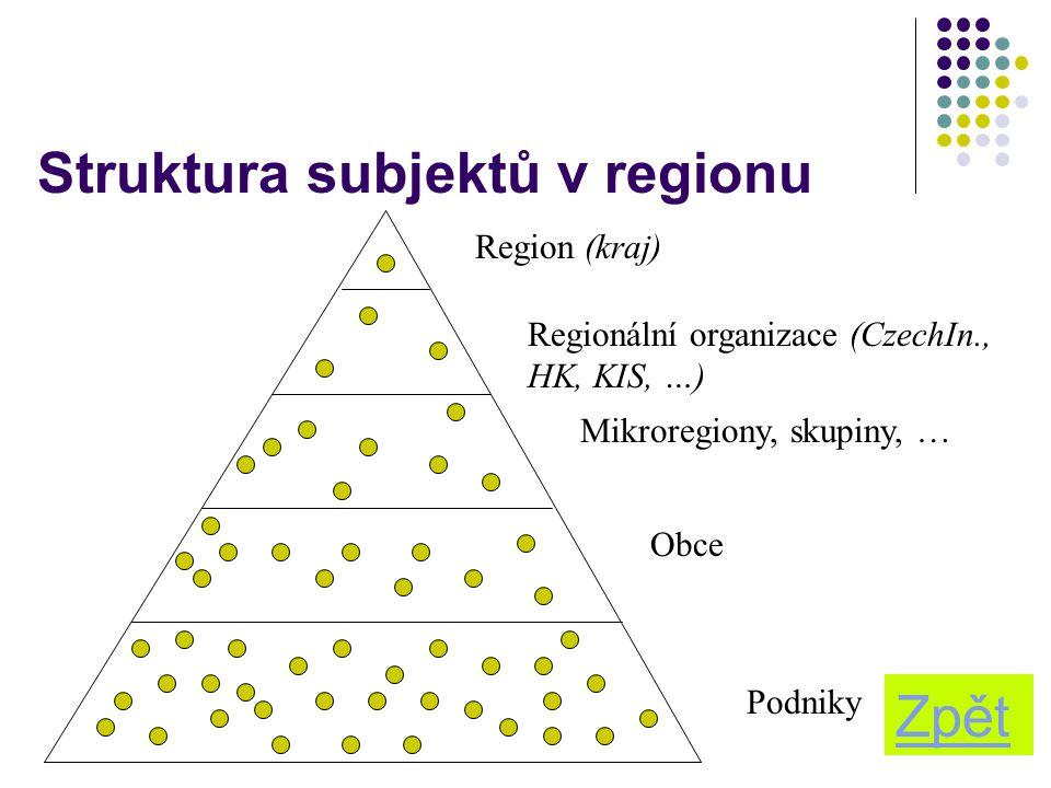 15 Struktura subjektů v regionu Podniky Obce Region (kraj) Regionální organizace (CzechIn., HK, KIS, …) Mikroregiony, skupiny, … Zpět