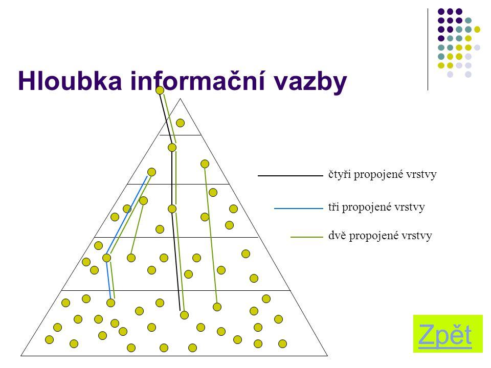 17 Hloubka informační vazby čtyři propojené vrstvy tři propojené vrstvy dvě propojené vrstvy Zpět