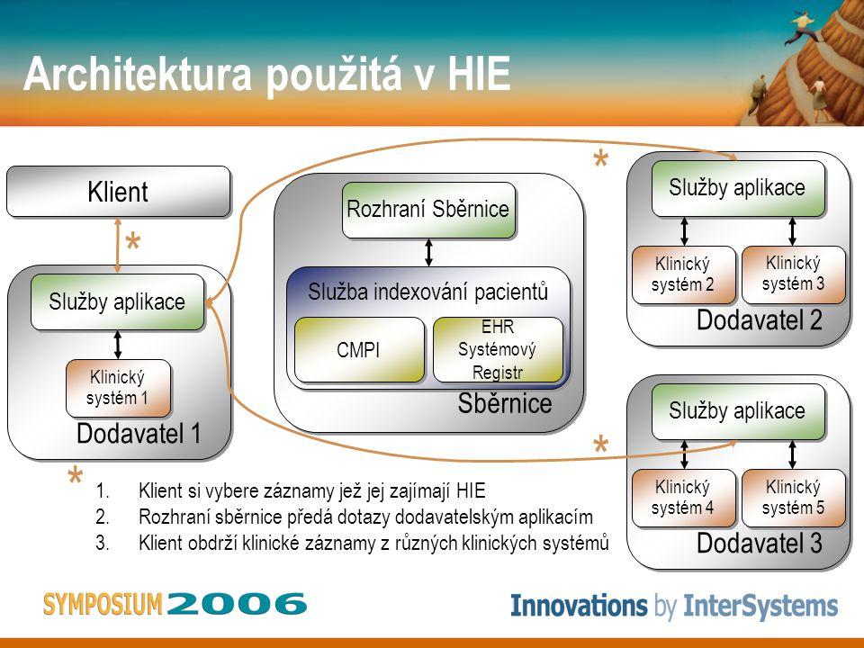 Architektura použitá v HIE Dodavatel 1 Dodavatel 1 Služby aplikace Klinický systém 1 Klinický systém 1 Sběrnice Služba indexování pacientů Rozhraní Sběrnice CMPI EHR Systémový Registr EHR Systémový Registr Dodavatel 2 Dodavatel 2 Služby aplikace Klinický systém 2 Klinický systém 2 Klinický systém 3 Klinický systém 3 Dodavatel 3 Dodavatel 3 Služby aplikace Klinický systém 4 Klinický systém 4 Klinický systém 5 Klinický systém 5 Klient 1.Klient si vybere záznamy jež jej zajímají HIE 2.Rozhraní sběrnice předá dotazy dodavatelským aplikacím 3.Klient obdrží klinické záznamy z různých klinických systémů * * * *