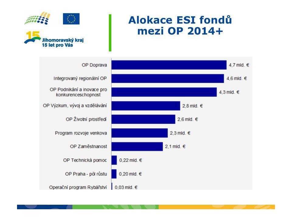 Alokace ESI fondů mezi OP 2014+