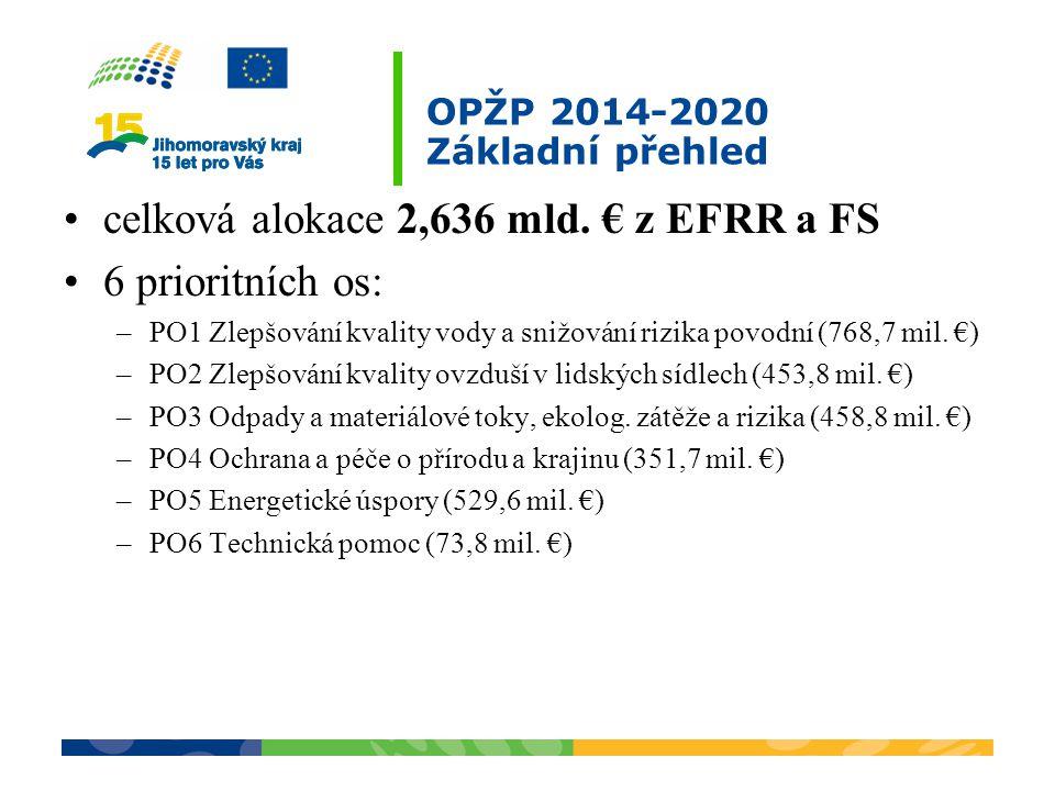 OPŽP 2014-2020 Základní přehled celková alokace 2,636 mld. € z EFRR a FS 6 prioritních os: –PO1 Zlepšování kvality vody a snižování rizika povodní (76