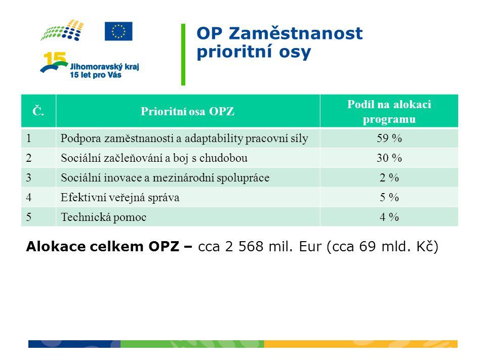 OP Zaměstnanost prioritní osy Č.Prioritní osa OPZ Podíl na alokaci programu 1Podpora zaměstnanosti a adaptability pracovní síly59 % 2Sociální začleňov