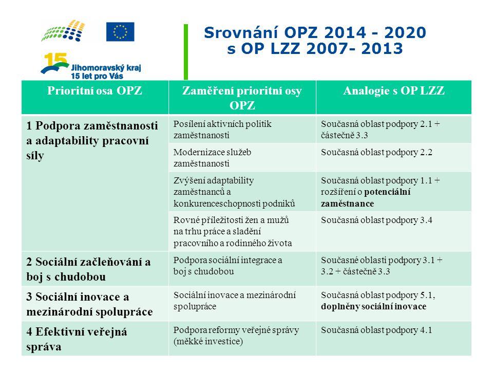 Srovnání OPZ 2014 - 2020 s OP LZZ 2007- 2013 Prioritní osa OPZZaměření prioritní osy OPZ Analogie s OP LZZ 1 Podpora zaměstnanosti a adaptability prac