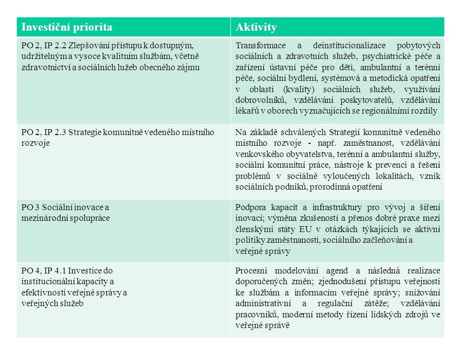 Investiční prioritaAktivity PO 2, IP 2.2 Zlepšování přístupu k dostupným, udržitelným a vysoce kvalitním službám, včetně zdravotnictví a sociálních lužeb obecného zájmu Transformace a deinstitucionalizace pobytových sociálních a zdravotních služeb, psychiatrické péče a zařízení ústavní péče pro děti, ambulantní a terénní péče, sociální bydlení, systémová a metodická opatření v oblasti (kvality) sociálních služeb, využívání dobrovolníků, vzdělávání poskytovatelů, vzdělávání lékařů v oborech vyznačujících se regionálními rozdíly PO 2, IP 2.3 Strategie komunitně vedeného místního rozvoje Na základě schválených Strategií komunitně vedeného místního rozvoje - např.