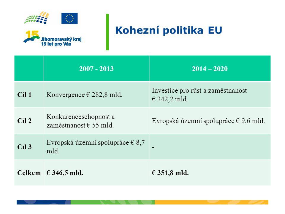 Kohezní politika EU 2007 - 20132014 – 2020 Cíl 1Konvergence € 282,8 mld. Investice pro růst a zaměstnanost € 342,2 mld. Cíl 2 Konkurenceschopnost a za