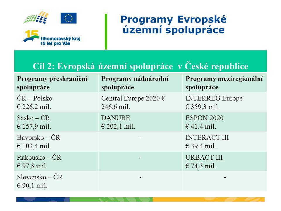 Programy Evropské územní spolupráce Cíl 2: Evropská územní spolupráce v České republice Programy přeshraniční spolupráce Programy nádnárodní spolupráce Programy meziregionální spolupráce ČR – Polsko € 226,2 mil.