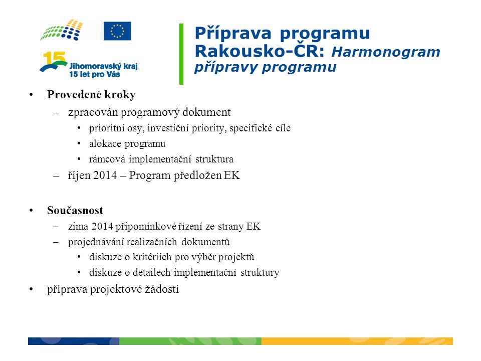 Příprava programu Rakousko-ČR: Harmonogram přípravy programu Provedené kroky –zpracován programový dokument prioritní osy, investiční priority, specif