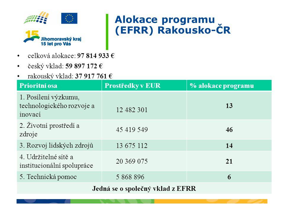 Alokace programu (EFRR) Rakousko-ČR celková alokace: 97 814 933 € český vklad: 59 897 172 € rakouský vklad: 37 917 761 € Prioritní osaProstředky v EUR