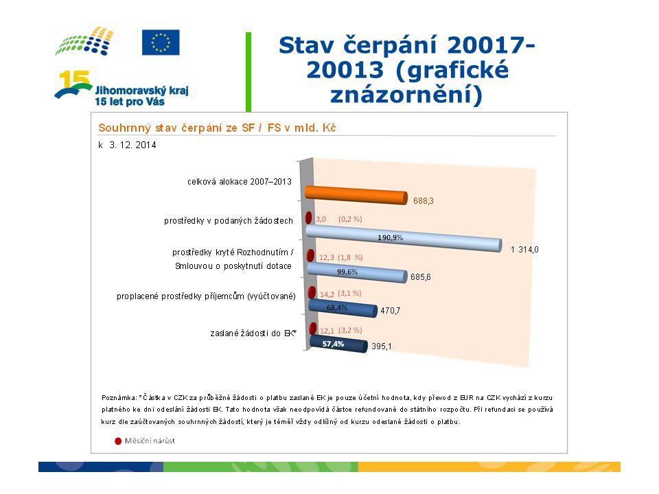 Stav čerpání 20017- 20013 (grafické znázornění)
