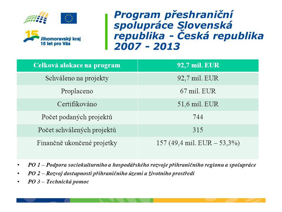 Program přeshraniční spolupráce Slovenská republika - Česká republika 2007 - 2013 PO 1 – Podpora sociokulturního a hospodářského rozvoje příhraničního regionu a spolupráce PO 2 – Rozvoj dostupnosti příhraničního území a životního prostředí PO 3 – Technická pomoc Celková alokace na program92,7 mil.