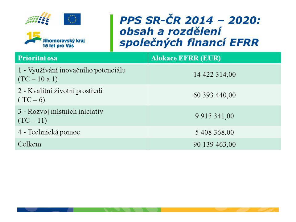 PPS SR-ČR 2014 – 2020: obsah a rozdělení společných financí EFRR Prioritní osaAlokace EFRR (EUR) 1 - Využívání inovačního potenciálu (TC – 10 a 1) 14 422 314,00 2 - Kvalitní životní prostředí ( TC – 6) 60 393 440,00 3 - Rozvoj místních iniciativ (TC – 11) 9 915 341,00 4 - Technická pomoc 5 408 368,00 Celkem 90 139 463,00