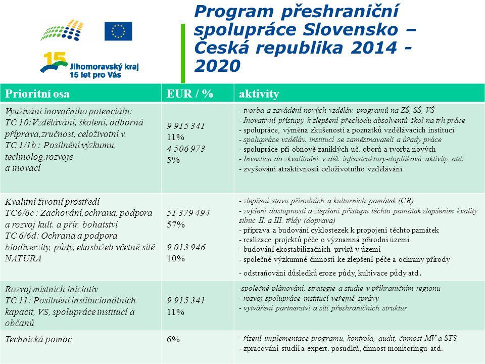 Program přeshraniční spolupráce Slovensko – Česká republika 2014 - 2020 Prioritní osaEUR / %aktivity Využívání inovačního potenciálu: TC 10:Vzdělávání, školení, odborná příprava,zručnost, celoživotní v.