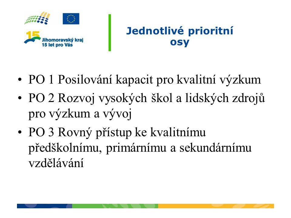 Jednotlivé prioritní osy PO 1 Posilování kapacit pro kvalitní výzkum PO 2 Rozvoj vysokých škol a lidských zdrojů pro výzkum a vývoj PO 3 Rovný přístup ke kvalitnímu předškolnímu, primárnímu a sekundárnímu vzdělávání