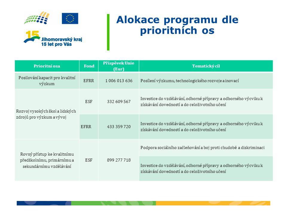 Alokace programu dle prioritních os Prioritní osa Fond Příspěvek Unie (Eur) Tematický cíl Posilování kapacit pro kvalitní výzkum EFRR1 006 013 636Posílení výzkumu, technologického rozvoje a inovací Rozvoj vysokých škol a lidských zdrojů pro výzkum a vývoj ESF332 609 567 Investice do vzdělávání, odborné přípravy a odborného výcviku k získávání dovedností a do celoživotního učení EFRR 433 359 720 Investice do vzdělávání, odborné přípravy a odborného výcviku k získávání dovedností a do celoživotního učení Rovný přístup ke kvalitnímu předškolnímu, primárnímu a sekundárnímu vzdělávání ESF899 277 718 Podpora sociálního začleňování a boj proti chudobě a diskriminaci Investice do vzdělávání, odborné přípravy a odborného výcviku k získávání dovedností a do celoživotního učení