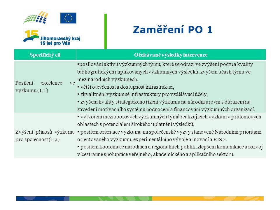 Zaměření PO 1 Specifický cílOčekávané výsledky intervence Posílení excelence ve výzkumu (1.1) posilování aktivit výzkumných týmu, které se odrazí ve zvýšení počtu a kvality bibliografických i aplikovaných výzkumných výsledků, zvýšení účastí týmu ve mezinárodních výzkumech, větší otevřenost a dostupnost infrastruktur, zkvalitnění výzkumné infrastruktury pro vzdělávací účely, zvýšení kvality strategického řízení výzkumu na národní úrovni s důrazem na zavedení motivačního systému hodnocení a financování výzkumných organizací.
