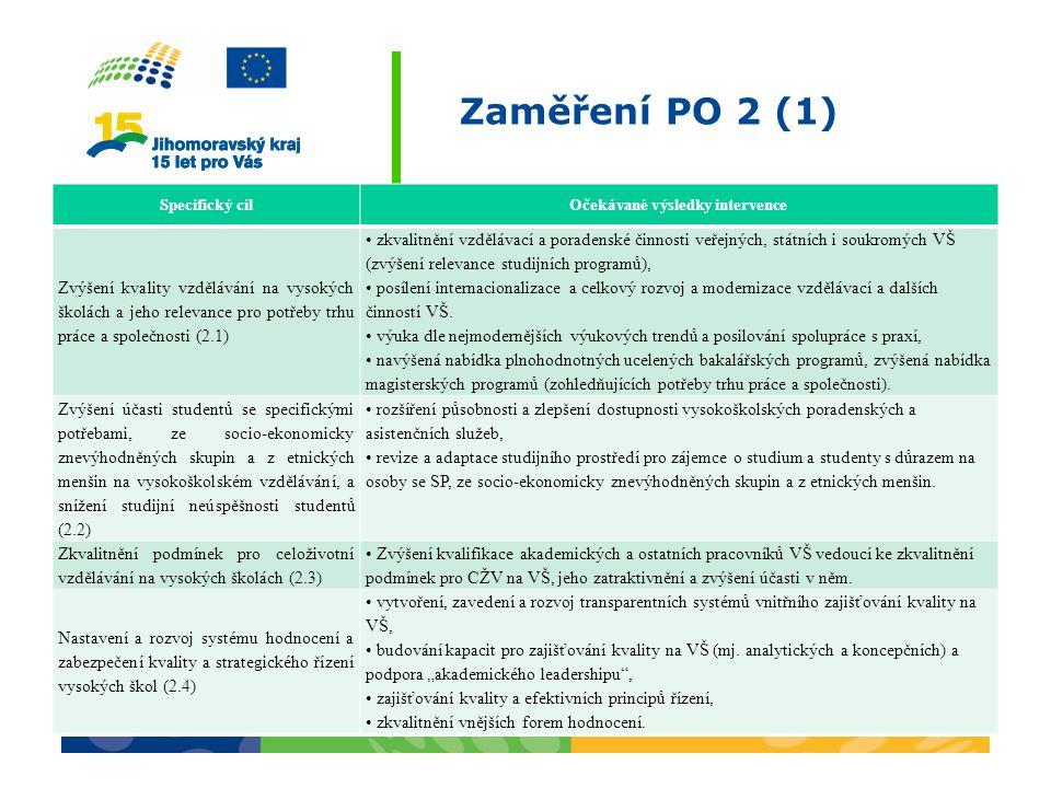 Zaměření PO 2 (1) Specifický cílOčekávané výsledky intervence Zvýšení kvality vzdělávání na vysokých školách a jeho relevance pro potřeby trhu práce a společnosti (2.1) zkvalitnění vzdělávací a poradenské činnosti veřejných, státních i soukromých VŠ (zvýšení relevance studijních programů), posílení internacionalizace a celkový rozvoj a modernizace vzdělávací a dalších činností VŠ.