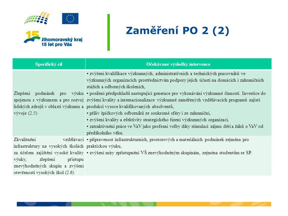 Zaměření PO 2 (2) Specifický cílOčekávané výsledky intervence Zlepšení podmínek pro výuku spojenou s výzkumem a pro rozvoj lidských zdrojů v oblasti výzkumu a vývoje (2.5) zvýšení kvalifikace výzkumných, administrativních a technických pracovníků ve výzkumných organizacích prostřednictvím podpory jejich účasti na domácích i zahraničních stážích a odborných školeních, posílení předpokladů nastupující generace pro vykonávání výzkumné činnosti.