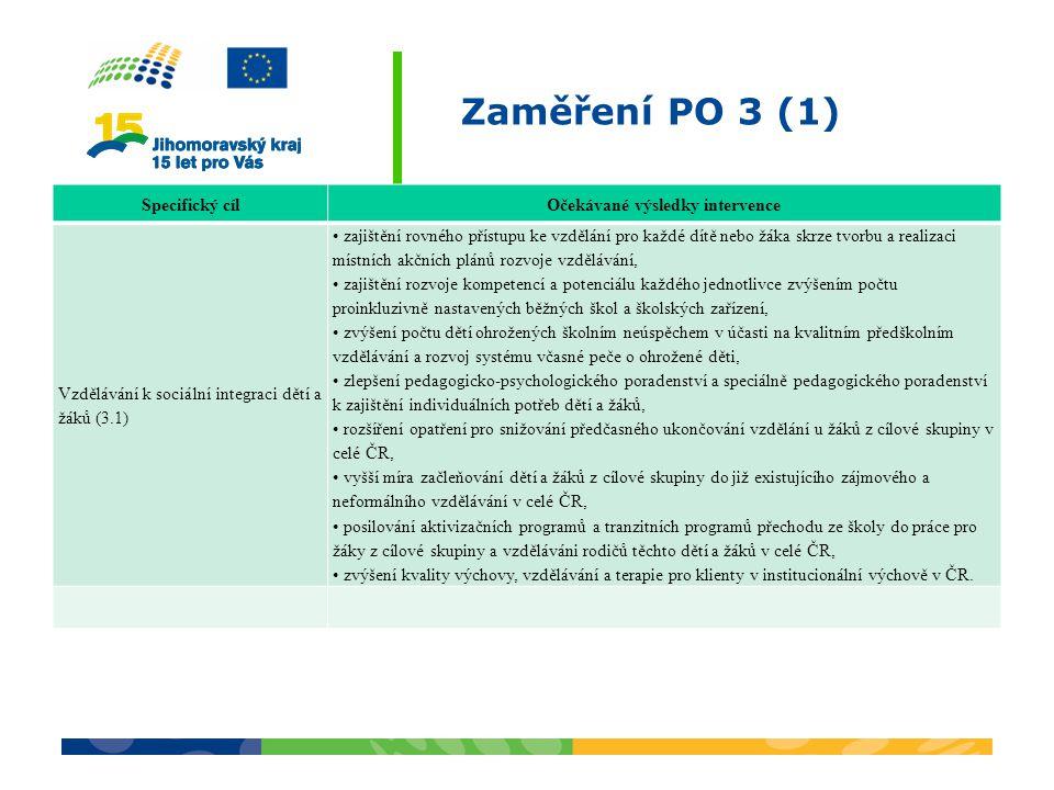 Zaměření PO 3 (1) Specifický cílOčekávané výsledky intervence Vzdělávání k sociální integraci dětí a žáků (3.1) zajištění rovného přístupu ke vzdělání