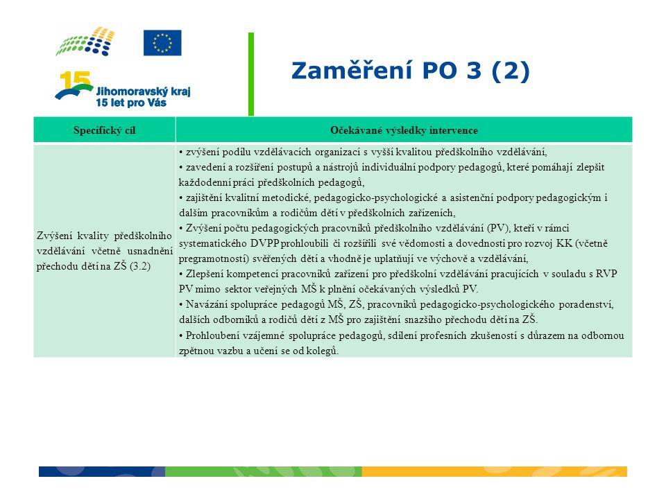 Zaměření PO 3 (2) Specifický cílOčekávané výsledky intervence Zvýšení kvality předškolního vzdělávání včetně usnadnění přechodu dětí na ZŠ (3.2) zvýšení podílu vzdělávacích organizací s vyšší kvalitou předškolního vzdělávání, zavedení a rozšíření postupů a nástrojů individuální podpory pedagogů, které pomáhají zlepšit každodenní práci předškolních pedagogů, zajištění kvalitní metodické, pedagogicko-psychologické a asistenční podpory pedagogickým i dalším pracovníkům a rodičům dětí v předškolních zařízeních, Zvýšení počtu pedagogických pracovníků předškolního vzdělávání (PV), kteří v rámci systematického DVPP prohloubili či rozšířili své vědomosti a dovednosti pro rozvoj KK (včetně pregramotností) svěřených dětí a vhodně je uplatňují ve výchově a vzdělávání, Zlepšení kompetencí pracovníků zařízení pro předškolní vzdělávání pracujících v souladu s RVP PV mimo sektor veřejných MŠ k plnění očekávaných výsledků PV.