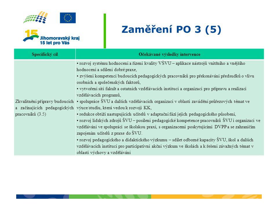 Zaměření PO 3 (5) Specifický cílOčekávané výsledky intervence Zkvalitnění přípravy budoucích a začínajících pedagogických pracovníků (3.5) rozvoj systému hodnocení a řízení kvality VŠVU – aplikace nástrojů vnitřního a vnějšího hodnocení a sdílení dobré praxe, zvýšení kompetencí budoucích pedagogických pracovníků pro překonávání předsudků o vlivu osobních a společenských faktorů, vytvoření sítí fakult a ostatních vzdělávacích institucí a organizací pro přípravu a realizaci vzdělávacích programů, spolupráce ŠVU a dalších vzdělávacích organizací v oblasti zavádění průřezových témat ve výuce/studiu, která vedou k rozvoji KK, redukce obtíží nastupujících učitelů v adaptační fázi jejich pedagogického působení, rozvoj lidských zdrojů ŠVU – posílení pedagogické kompetence pracovníků ŠVU i organizací ve vzdělávání ve spolupráci se školskou praxí, s organizacemi poskytujícími DVPP a se zahraničím zapojením učitelů z praxe do ŠVU.