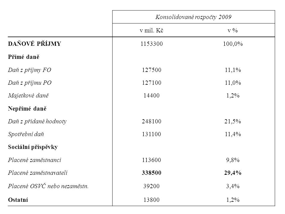 Konsolidované rozpočty 2009 v mil.