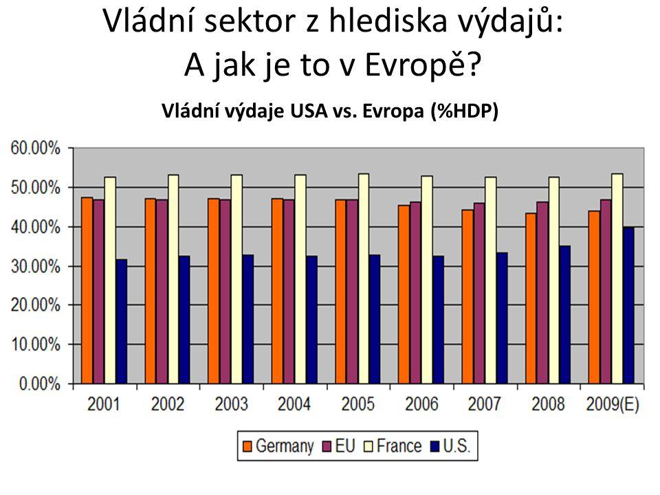 Vládní sektor z hlediska výdajů: A jak je to v Evropě Vládní výdaje USA vs. Evropa (%HDP)